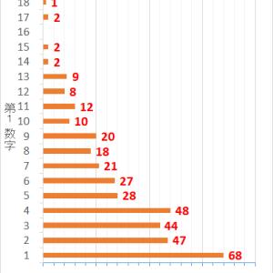 ロト7第369回までの当選データと第370回の予想数字
