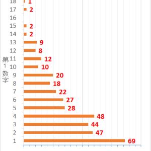 ロト7第371回までの当選データと第372回の予想数字