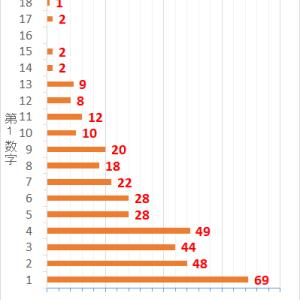 ロト7第374回までの当選データと第375回の予想数字