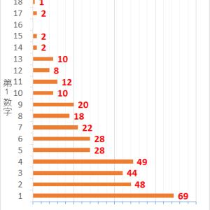 ロト7第375回までの当選データと第376回の予想数字