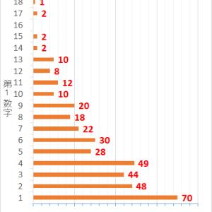 ロト7第378回までの当選データと第379回の予想数字
