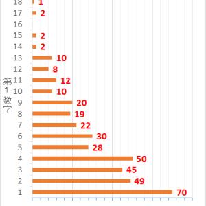 ロト7第382回までの当選データと第383回の予想数字
