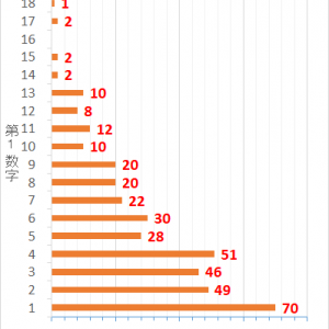 ロト7第385回までの当選データと第386回の予想数字