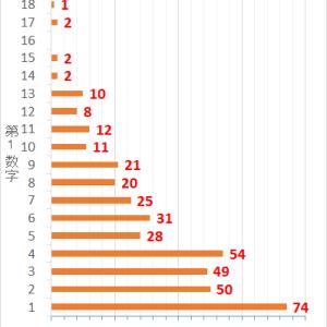 ロト7第402回までの当選データと第403回の予想数字