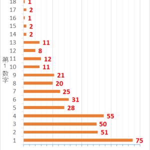 ロト7第409回までの当選データと第410回の予想数字