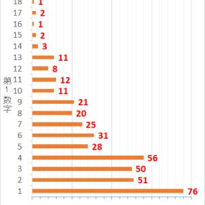 ロト7第412回までの当選データと第413回の予想数字