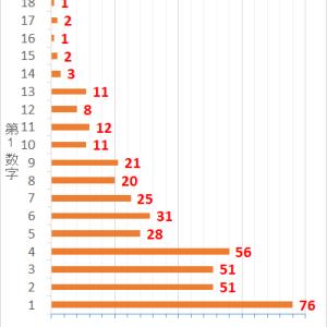ロト7第413回までの当選データと第414回の予想数字
