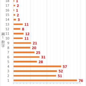 ロト7第415回までの当選データと第416回の予想数字