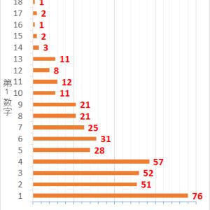 ロト7第416回までの当選データと第417回の予想数字