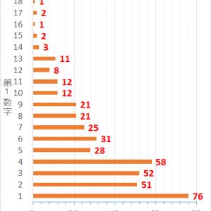 ロト7第418回までの当選データと第419回の予想数字
