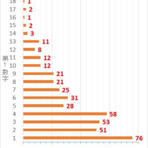 ロト7第419回までの当選データと第420回の予想数字
