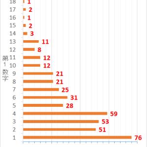 ロト7第420回までの当選データと第421回の予想数字
