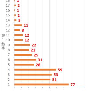 ロト7第422回までの当選データと第423回の予想数字