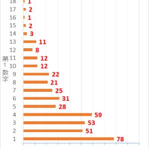 ロト7第423回までの当選データと第424回の予想数字