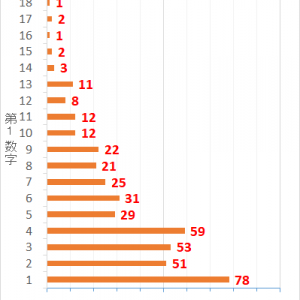 ロト7第424回までの当選データと第425回の予想数字