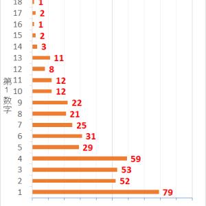 ロト7第426回までの当選データと第427回の予想数字