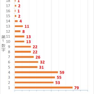 ロト7第437回までの当選データと第438回の予想数字