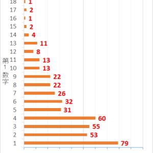 ロト7第438回までの当選データと第439回の予想数字