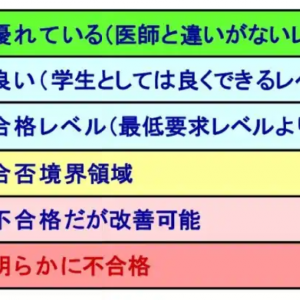 【医学部OSCE】練習法と試験本番の反省
