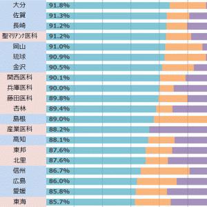 【114回医師国家試験】6年次在籍者数で見る真の合格率ランキング