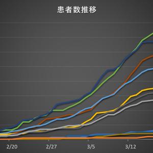 【新型コロナウイルス】日本国内の年齢別患者数推移