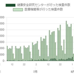 【新型コロナウイルス】東京都発表の感染者数はなぜ金曜・土曜に多くなるのか?