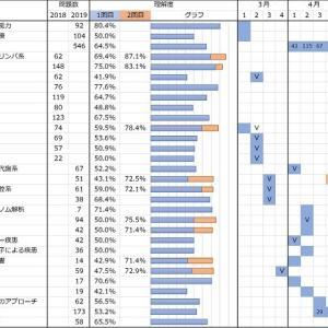 【CBT勉強記録】5月第4週の記録