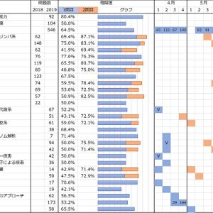 【CBT勉強記録】6月第2週の記録