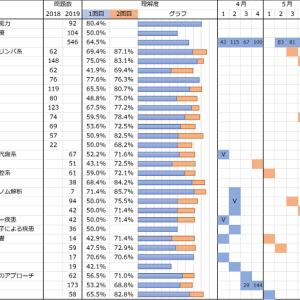 【CBT勉強記録】6月第4週の記録