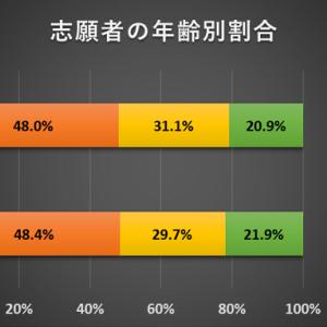 慶應大学医学部の2019年度入試は年齢別・男女別の合格者割合に変化なし