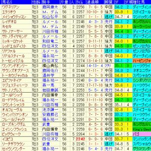 神戸新聞杯2019 過去10年のデータ傾向や出走予定馬のラップギア