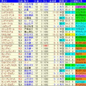 スプリンターズステークス2019 過去10年のデータ傾向や出走予定馬のラップギア