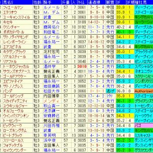 菊花賞2019予想|過去10年の傾向やラップギア、前走等データ分析