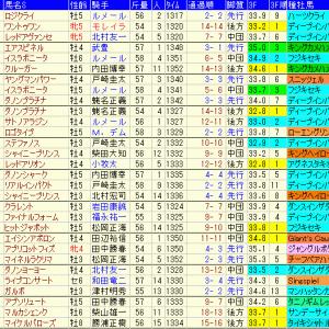 富士ステークス2019 過去10年のデータ傾向や出走予定馬のラップギア