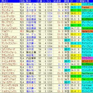 スワンS2019 過去10年のデータ傾向や出走予定馬のラップギア