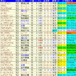 東京スポーツ杯2歳ステークス2019 予想と過去10年傾向