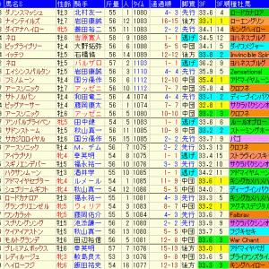 京阪杯2019 予想と過去10年傾向