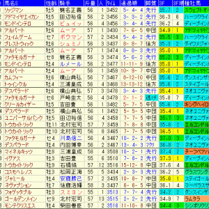 ステイヤーズステークス2019 予想とレース結果、配当、過去傾向データ