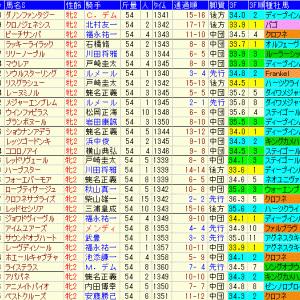 阪神ジュベナイルフィリーズ2019 予想とレース結果、配当、過去傾向データ
