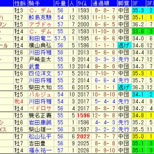 中日新聞杯2019 予想とレース結果、配当、過去傾向データ