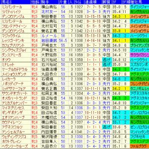 ターコイズステークス2019 予想とレース結果、配当、過去傾向データ