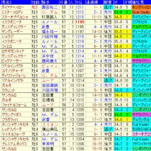 阪神カップ2019 予想と過去10年傾向
