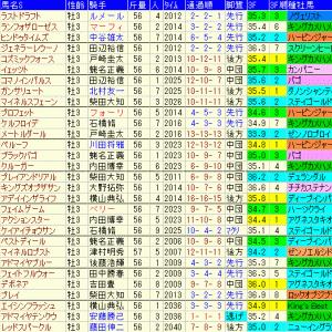 京成杯2020 予想と過去10年傾向データ