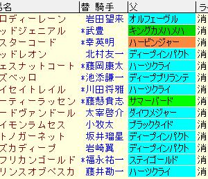 日経新春杯2020 予想とレース結果、配当、過去傾向データ