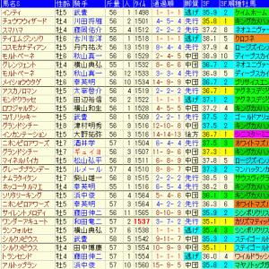 東海ステークス2020 予想と過去10年傾向データ