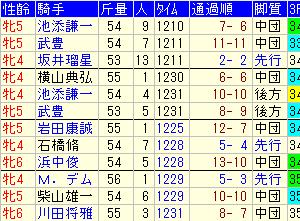 京都牝馬ステークス2020 予想と過去4年傾向データ