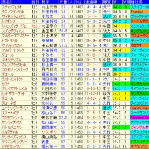 小倉大賞典2020 予想と過去10年傾向データ