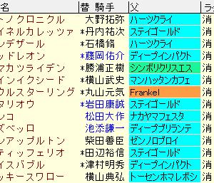 日経賞2020 予想と過去10年傾向データ、レース結果、配当