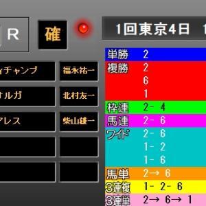 東京新聞杯2019 結果・配当 1着インディチャンプ