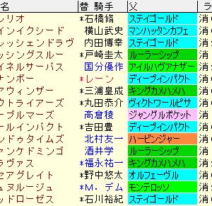 七夕賞2020 予想とレース結果、配当、ラップギア、過去傾向まとめ表